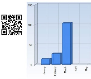 qr code response increase